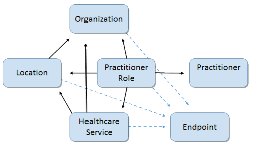 Image showing the provider directory resources